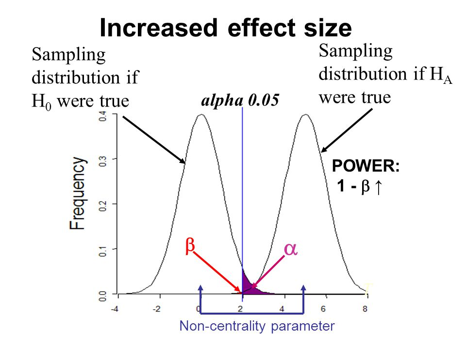 T alpha 0.05 Sampling distribution if H A were true Sampling distribution if H 0 were true   POWER: 1 -  ↑ Increased effect size Non-centrality parameter