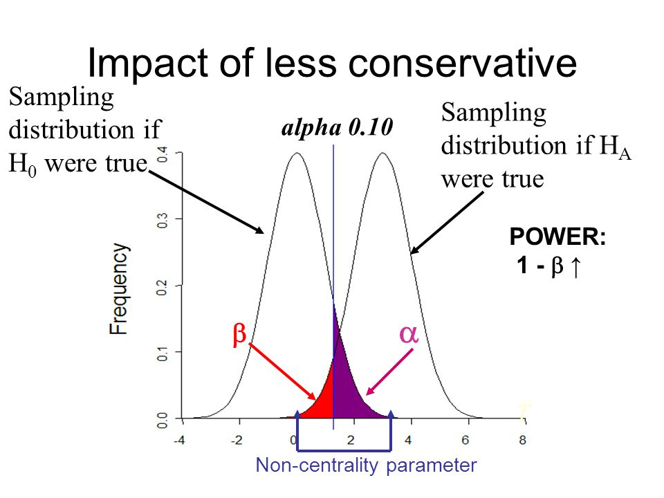 Impact of less conservative T alpha 0.10 Sampling distribution if H A were true Sampling distribution if H 0 were true   POWER: 1 -  ↑ Non-centrali