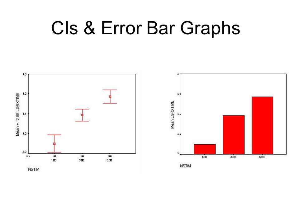 CIs & Error Bar Graphs