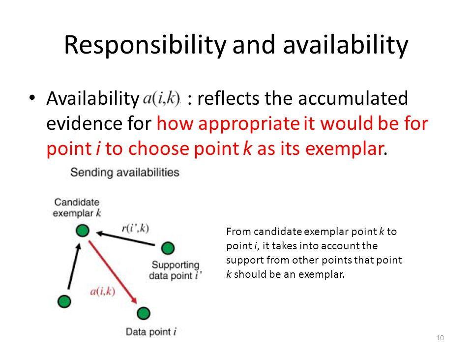 Responsibility and availability Availability : reflects the accumulated evidence for how appropriate it would be for point i to choose point k as its exemplar.