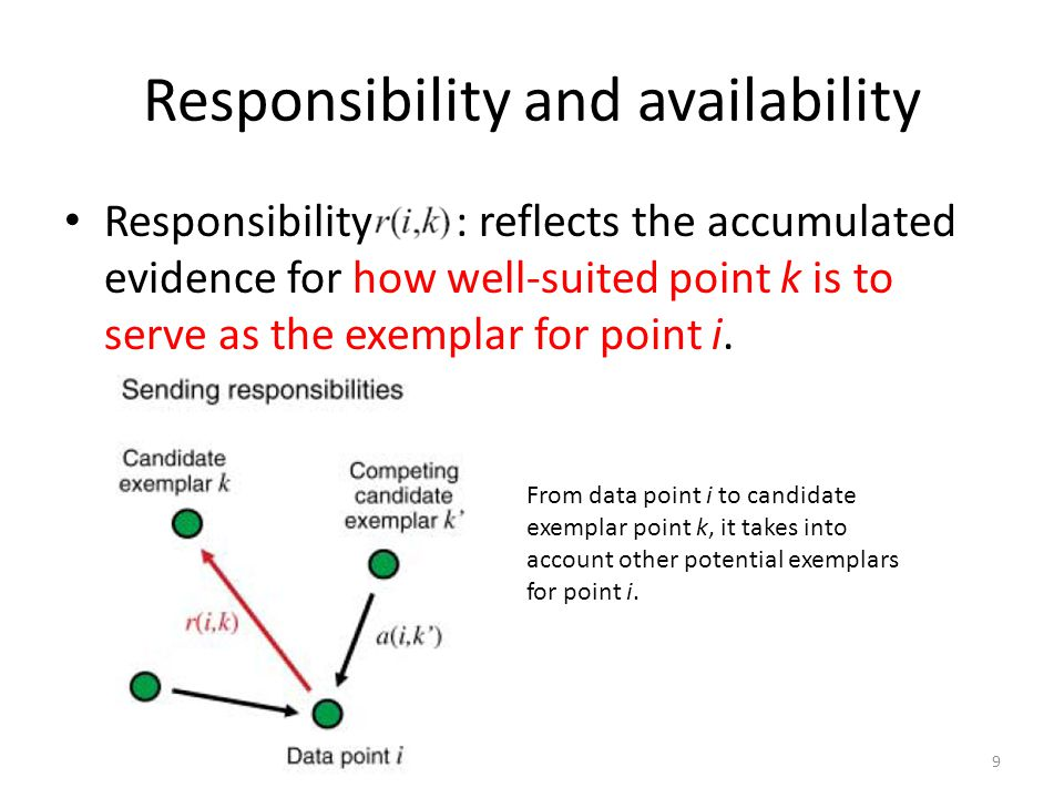 Responsibility and availability Responsibility : reflects the accumulated evidence for how well-suited point k is to serve as the exemplar for point i