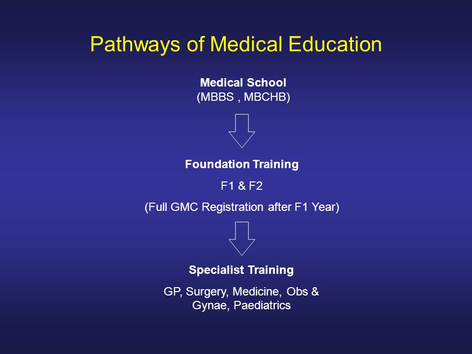 Pathways of Medical Education Medical School (MBBS, MBCHB) Foundation Training F1 & F2 (Full GMC Registration after F1 Year) Specialist Training GP, S