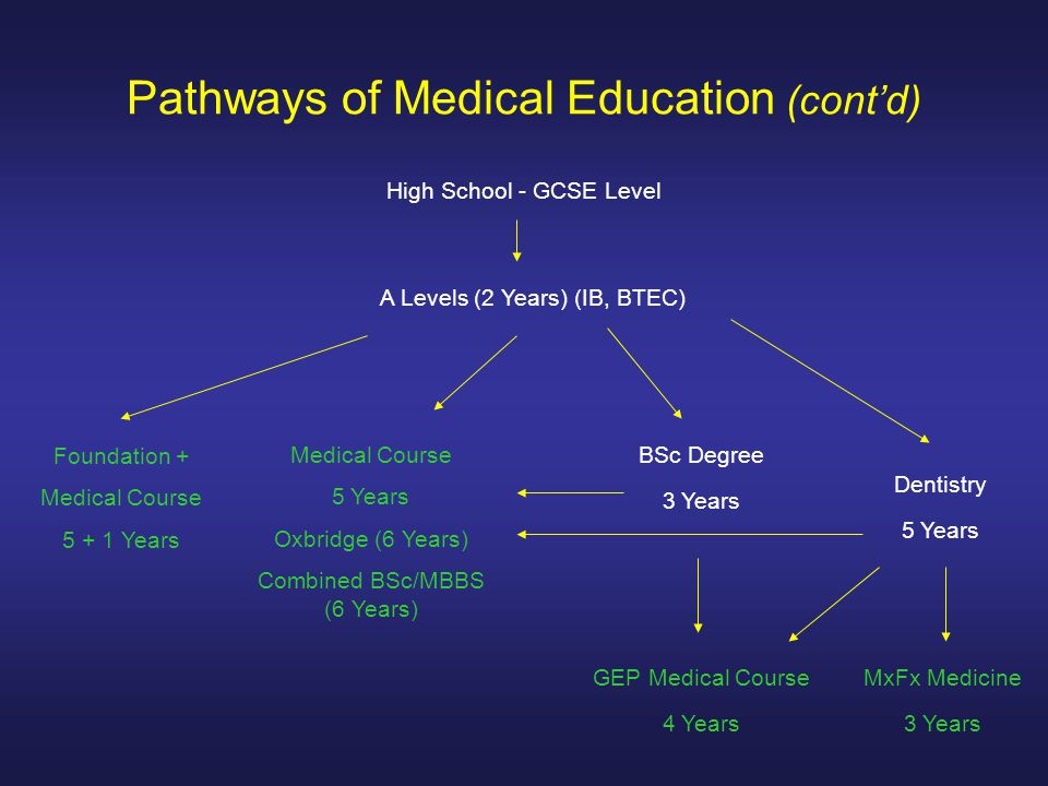Pathways of Medical Education (cont'd) High School - GCSE Level A Levels (2 Years) (IB, BTEC) Medical Course 5 Years Oxbridge (6 Years) Combined BSc/MBBS (6 Years) Foundation + Medical Course 5 + 1 Years BSc Degree 3 Years GEP Medical Course 4 Years Dentistry 5 Years MxFx Medicine 3 Years