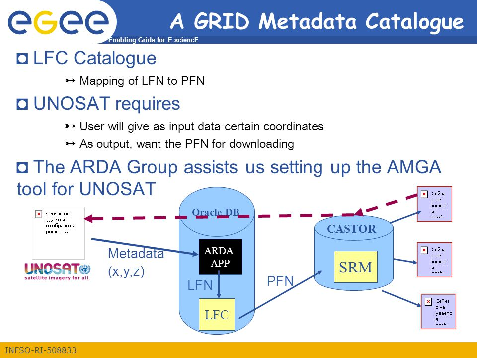 Enabling Grids for E-sciencE INFSO-RI-508833 A GRID Metadata Catalogue ◘ LFC Catalogue ➸ Mapping of LFN to PFN ◘ UNOSAT requires ➸ User will give as input data certain coordinates ➸ As output, want the PFN for downloading ◘ The ARDA Group assists us setting up the AMGA tool for UNOSAT Oracle DB ARDA APP LFC CASTOR SRM Metadata (x,y,z) LFN PFN