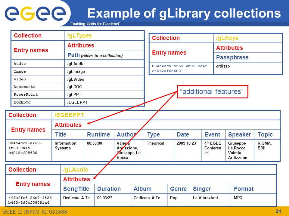 Enabling Grids for E-sciencE EGEE-II INFSO-RI-031688 24 Example of gLibrary collections Collection/gLTypes Entry names Attributes Path (refers to a collection) Audio /gLAudio Image /gLImage Video /gLVideo Documents /gLDOC PowerPoint /gLPPT EGEEDOC /EGEEPPT Collection/EGEEPPT Entry names Attributes TitleRuntimeAuthorTypeDateEventSpeakerTopic 00454dca-a269- 4b93-8a45- c4012af05600 Information Systems 00:30:00Valeria Ardizzione, Giuseppe La Rocca Theorical2005-10-234 th EGEE Conferen ce Giuseppe La Rocca, Valeria Ardizzone R-GMA, BDII Collection/gLAudio Entry names Attributes SongTitleDurationAlbumGenreSingerFormat 4ffaffc8-26e7-4826- b460-3d5bf08081a4 Dedicato A Te00:03:27Dedicato A TePopLe VibrazioniMP3 Collection/gLKeys Entry names Attributes Passphrase 00454dca-a269-4b93-8a45- c4012af05600 ardizzo additional features