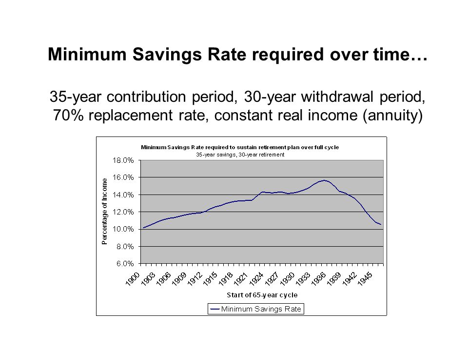 Minimum Savings Rate required over time… 35-year contribution period, 30-year withdrawal period, 70% replacement rate, constant real income (annuity)