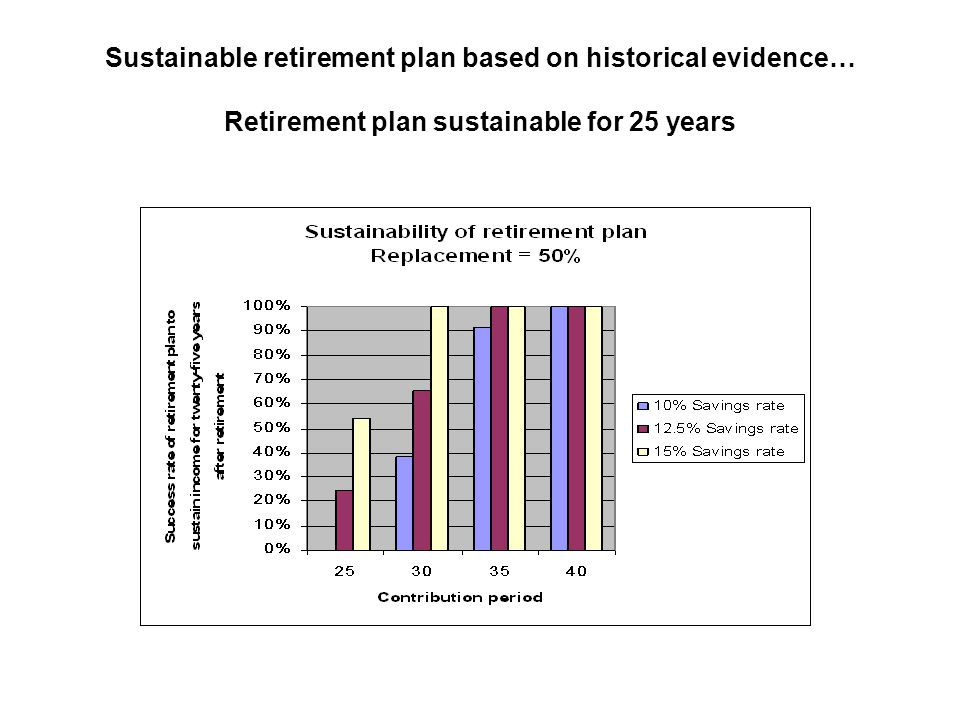 Sustainable retirement plan based on historical evidence… Retirement plan sustainable for 25 years