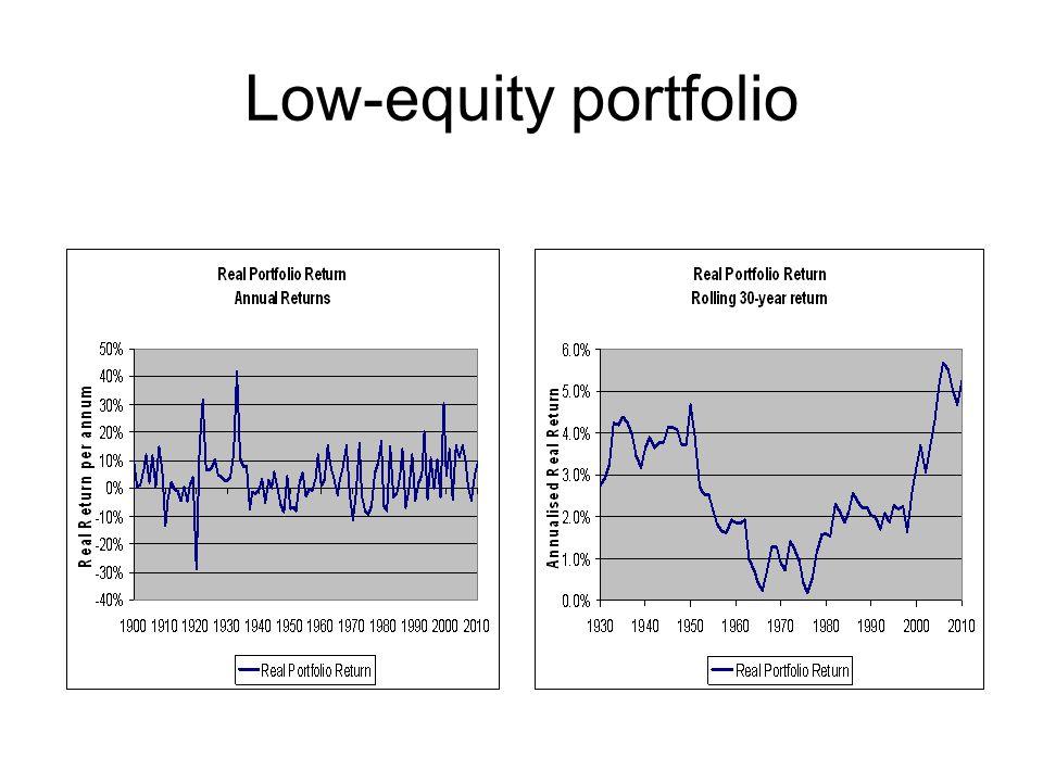 Low-equity portfolio
