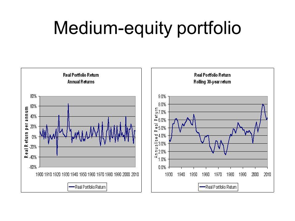 Medium-equity portfolio
