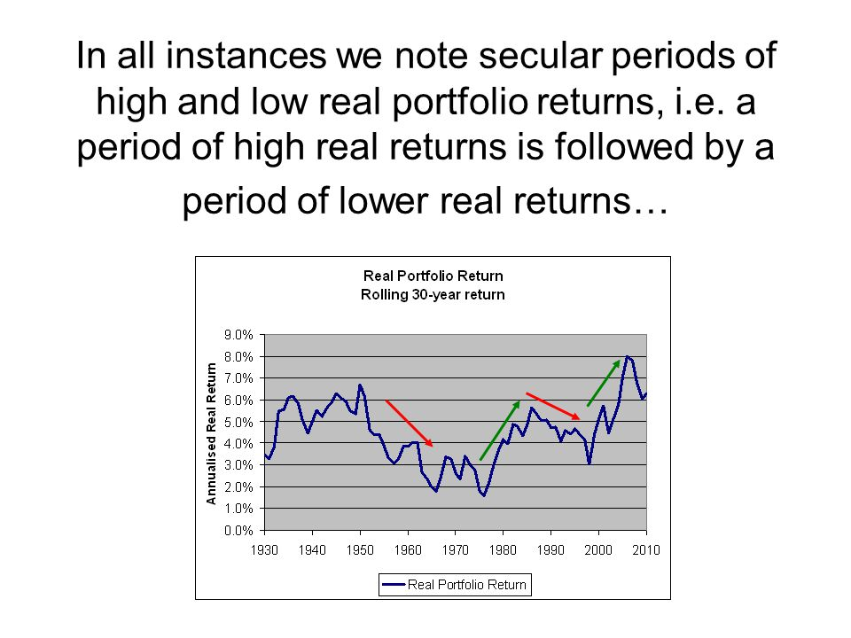 In all instances we note secular periods of high and low real portfolio returns, i.e.