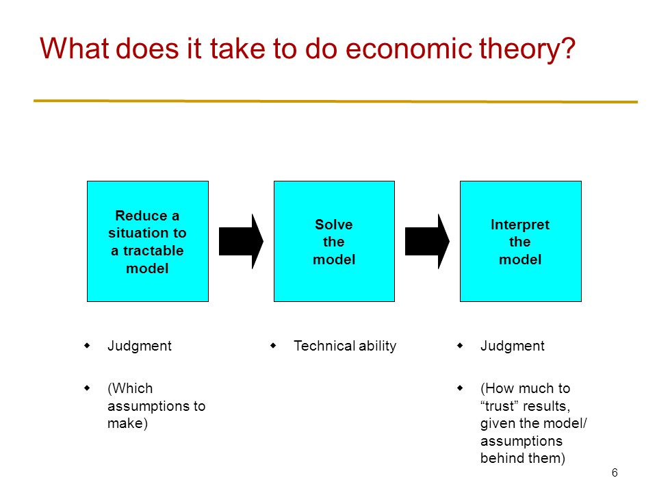 6 What does it take to do economic theory? Solve the model Reduce a situation to a tractable model Interpret the model  Technical ability  Judgment