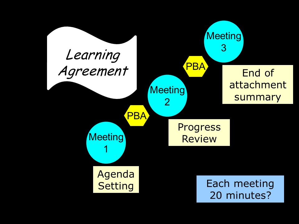 Meeting 1 Meeting 2 Meeting 3 PBA Learning Agreement Agenda Setting Progress Review End of attachment summary Each meeting 20 minutes?