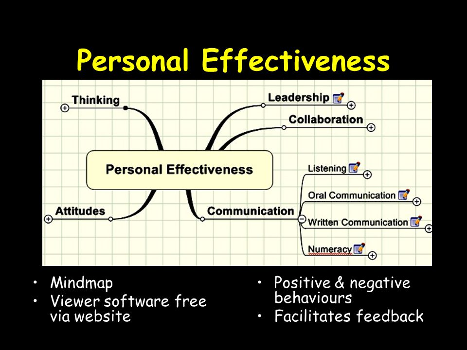 Personal Effectiveness Mindmap Viewer software free via website Positive & negative behaviours Facilitates feedback