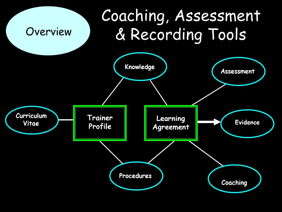 Coaching, Assessment & Recording Tools Trainer Profile Learning Agreement Curriculum Vitae Procedures Knowledge Coaching Assessment Evidence Overview