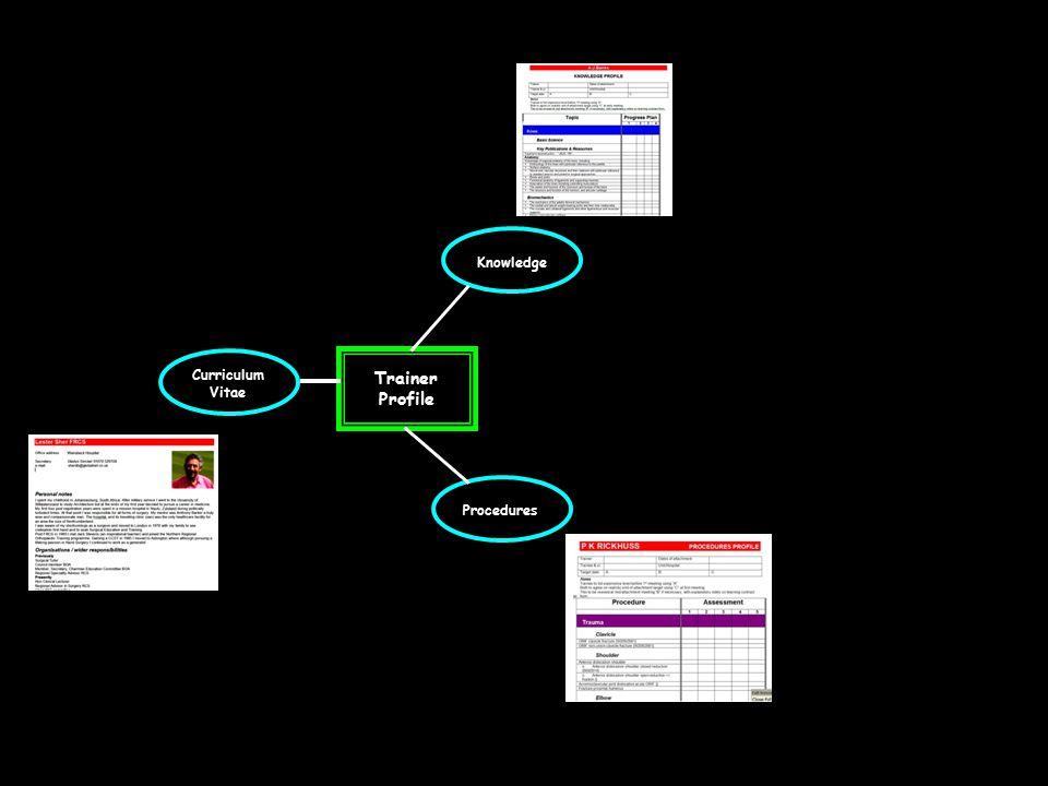 Trainer Profile Curriculum Vitae Procedures Knowledge Features
