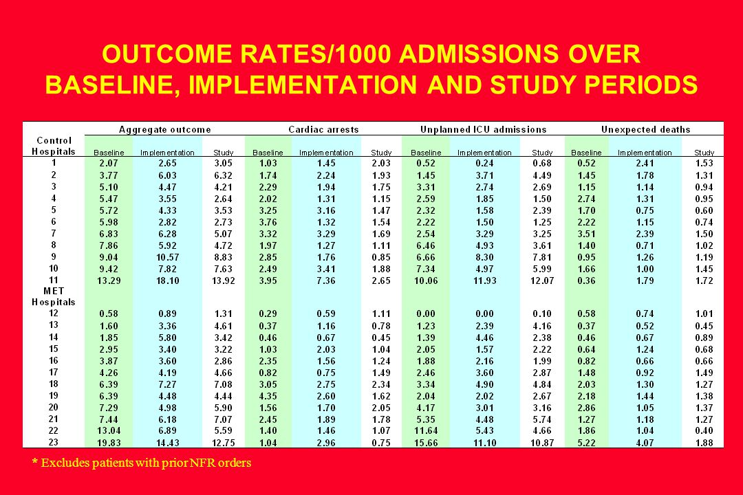 OUTCOME RATES/1000 ADMISSIONS OVER BASELINE, IMPLEMENTATION AND STUDY PERIODS * Excludes patients with prior NFR orders