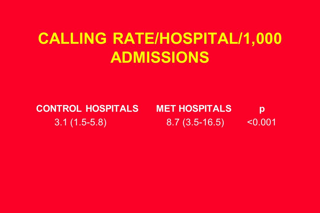 CALLING RATE/HOSPITAL/1,000 ADMISSIONS CONTROL HOSPITALSMET HOSPITALS p 3.1 (1.5-5.8) 8.7 (3.5-16.5) <0.001