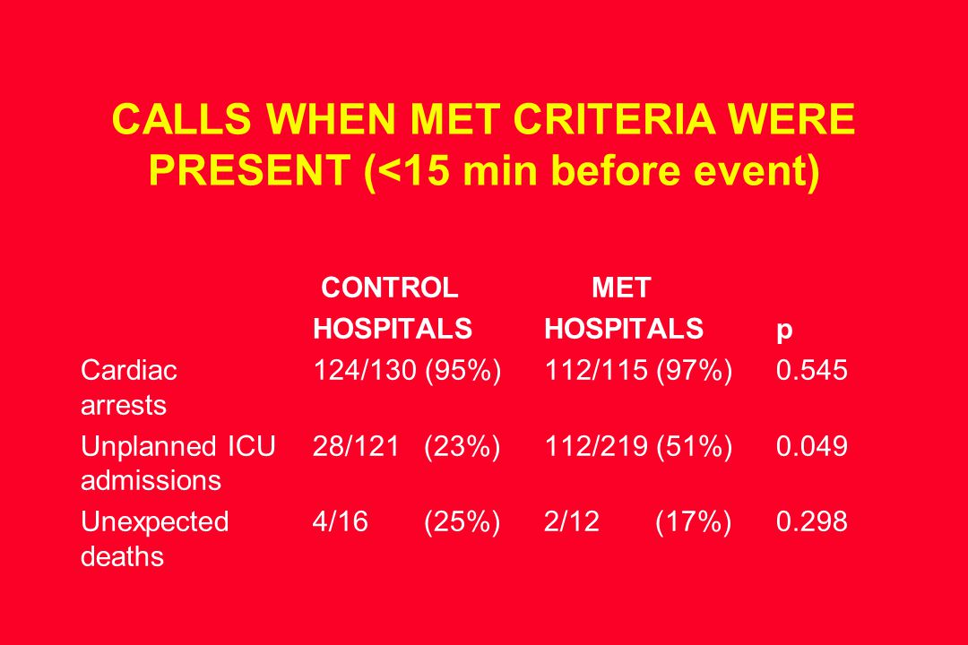 CALLS WHEN MET CRITERIA WERE PRESENT (<15 min before event) CONTROL MET HOSPITALSHOSPITALSp Cardiac 124/130 (95%)112/115 (97%)0.545 arrests Unplanned ICU28/121 (23%)112/219 (51%)0.049 admissions Unexpected 4/16 (25%)2/12 (17%)0.298 deaths