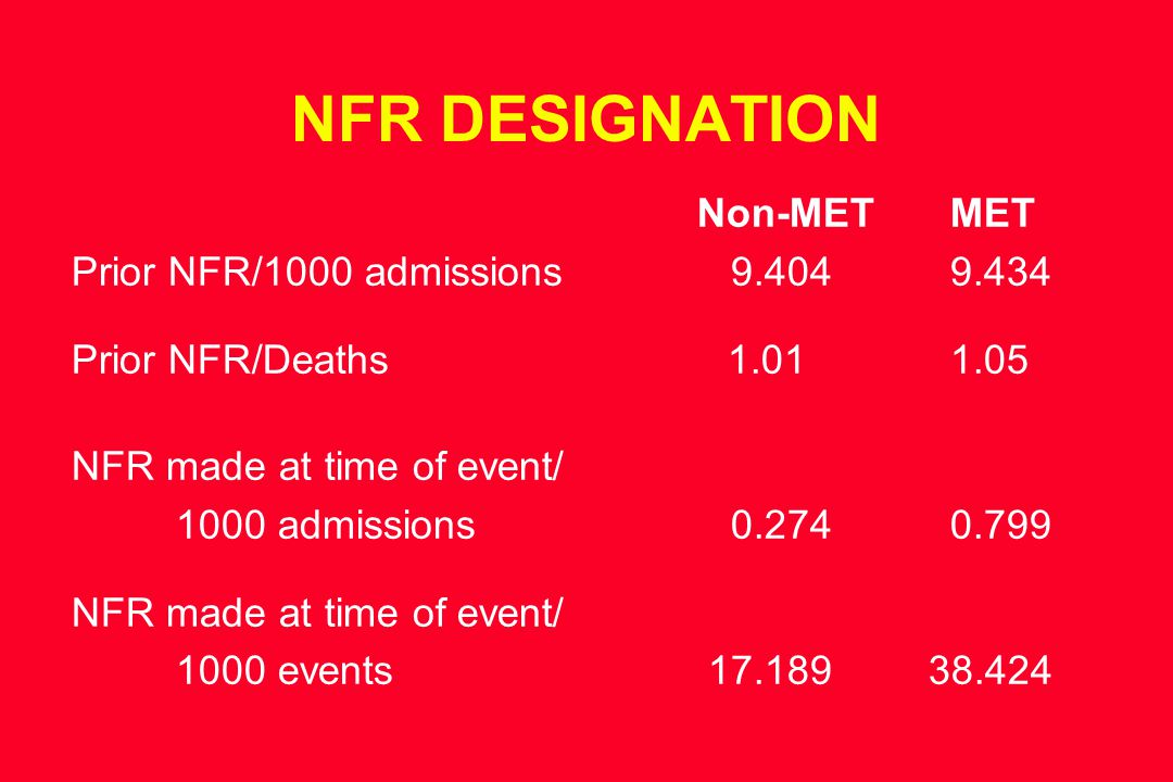 NFR DESIGNATION Non-MET MET Prior NFR/1000 admissions 9.404 9.434 Prior NFR/Deaths 1.01 1.05 NFR made at time of event/ 1000 admissions 0.274 0.799 NFR made at time of event/ 1000 events 17.189 38.424