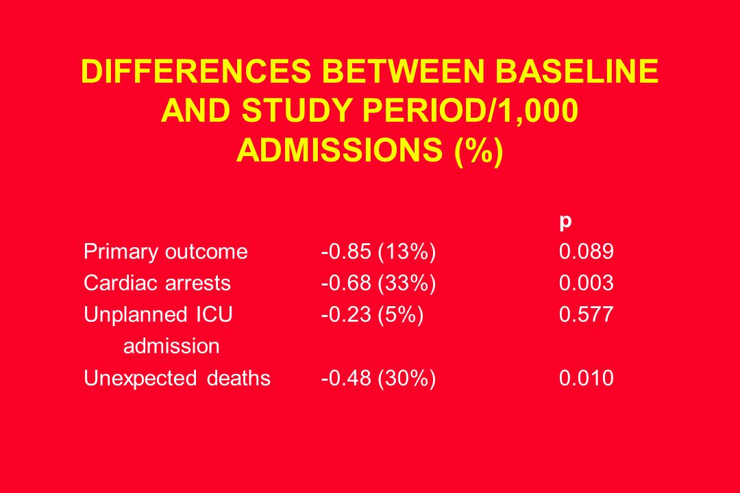 DIFFERENCES BETWEEN BASELINE AND STUDY PERIOD/1,000 ADMISSIONS (%) p Primary outcome-0.85 (13%)0.089 Cardiac arrests-0.68 (33%)0.003 Unplanned ICU-0.23 (5%)0.577 admission Unexpected deaths-0.48 (30%)0.010