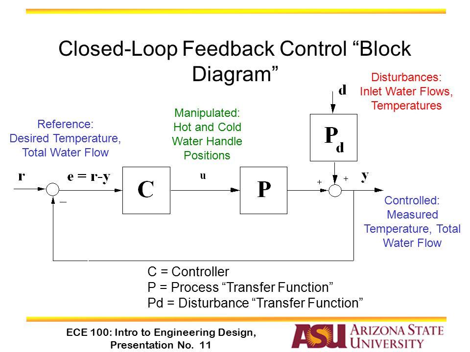 """ECE 100: Intro to Engineering Design, Presentation No. 11 Closed-Loop Feedback Control """"Block Diagram"""" C = Controller P = Process """"Transfer Function"""""""