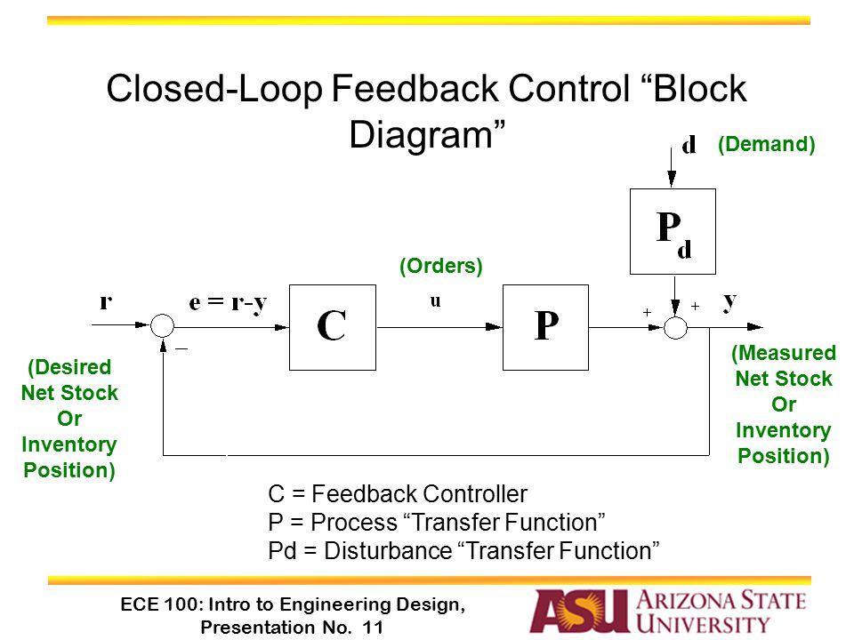 """ECE 100: Intro to Engineering Design, Presentation No. 11 Closed-Loop Feedback Control """"Block Diagram"""" C = Feedback Controller P = Process """"Transfer F"""