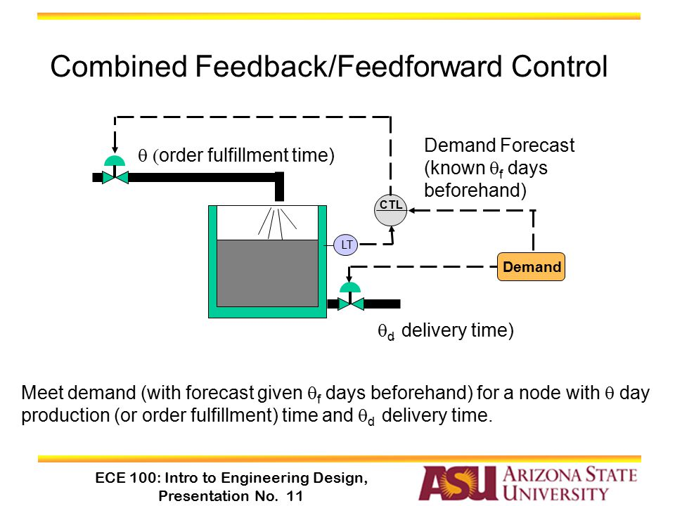 ECE 100: Intro to Engineering Design, Presentation No. 11 Combined Feedback/Feedforward Control LT CTL Demand Meet demand (with forecast given  f day
