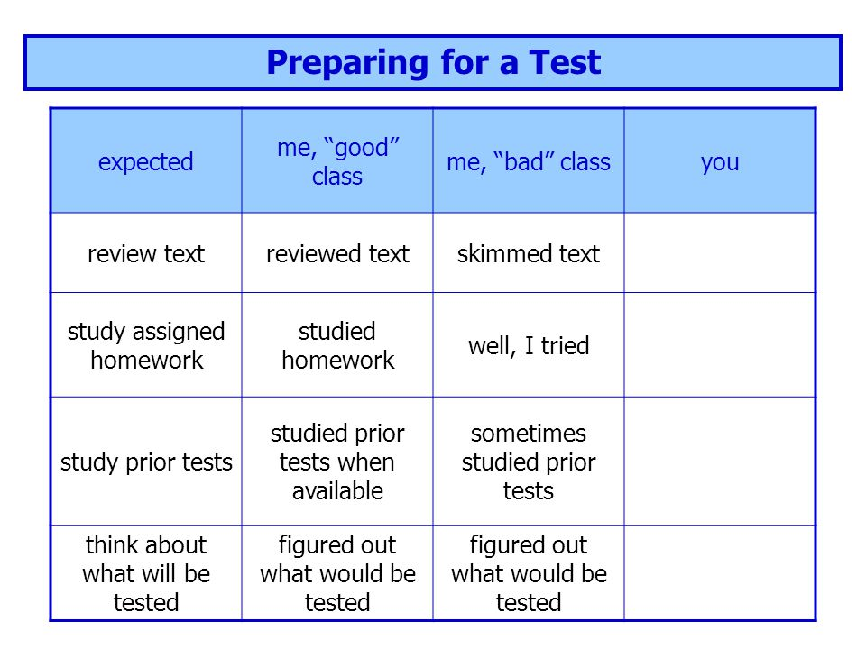 "Preparing for a Test expected me, ""good"" class me, ""bad"" classyou review textreviewed textskimmed text study assigned homework studied homework well,"