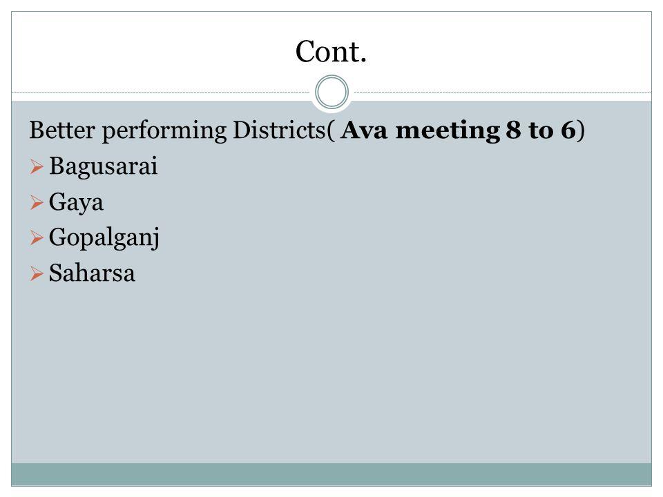 Cont. Better performing Districts( Ava meeting 8 to 6)  Bagusarai  Gaya  Gopalganj  Saharsa