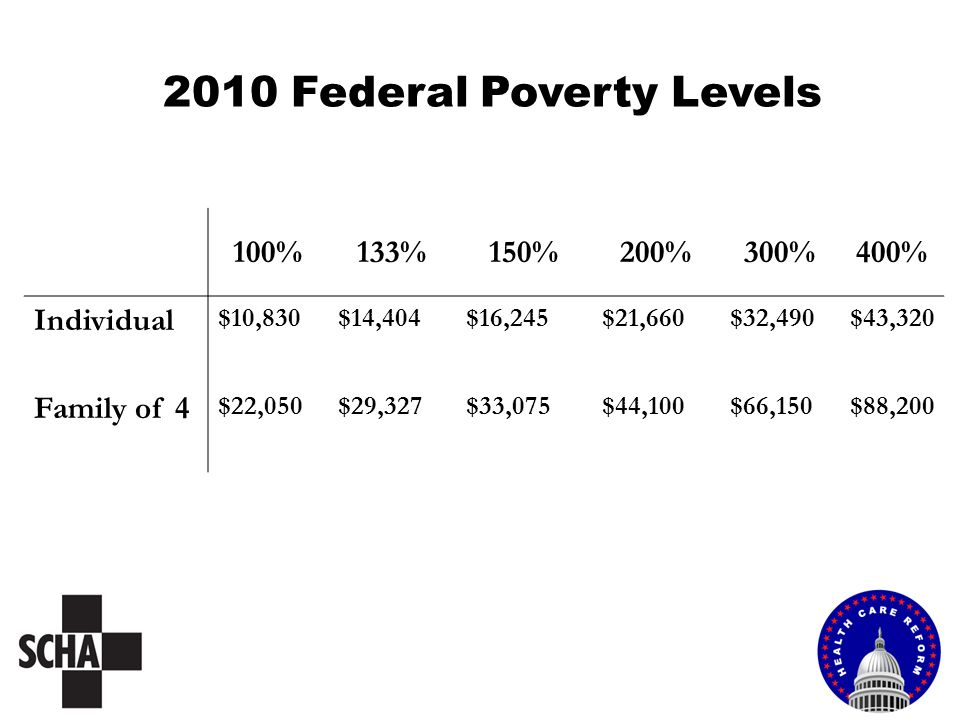 2010 Federal Poverty Levels 100%133%150%200%300%400% Individual $10,830$14,404$16,245$21,660$32,490$43,320 Family of 4 $22,050$29,327$33,075$44,100$66,150$88,200