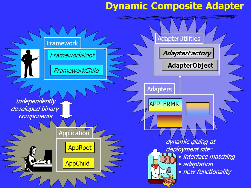 Independently developed binary components dynamic gluing at deployment site: interface matching adaptation new functionality AdapterFactory AdapterObj