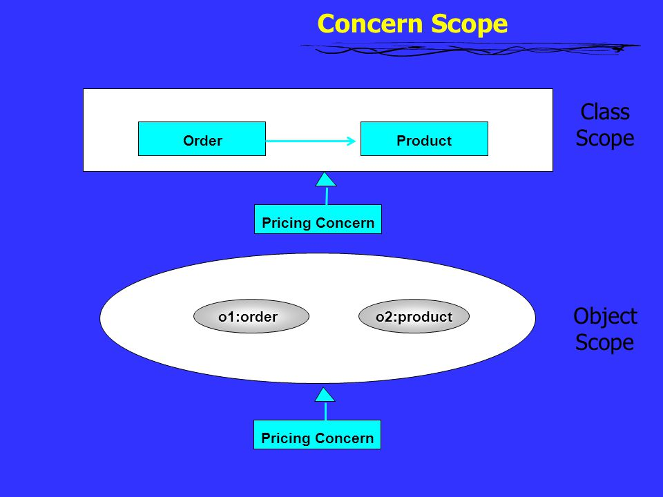 Concern Scope o2:producto1:order OrderProduct Pricing Concern Class Scope Object Scope