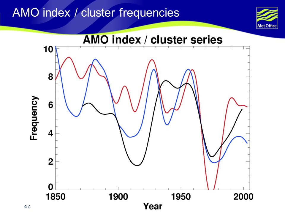 © Crown copyright 2007 AMO index / cluster frequencies