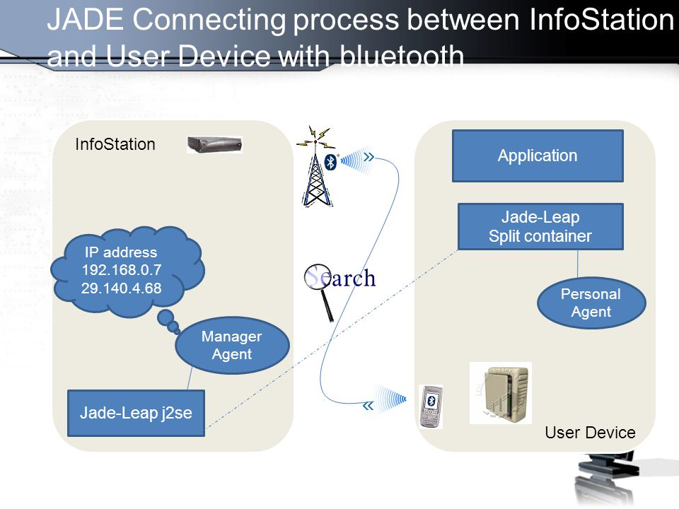 JADE Connecting process between InfoStation and User Device with bluetooth Jade-Leap j2se Manager Agent Application Jade-Leap Split container Personal Agent InfoStation User Device IP address 192.168.0.7 29.140.4.68