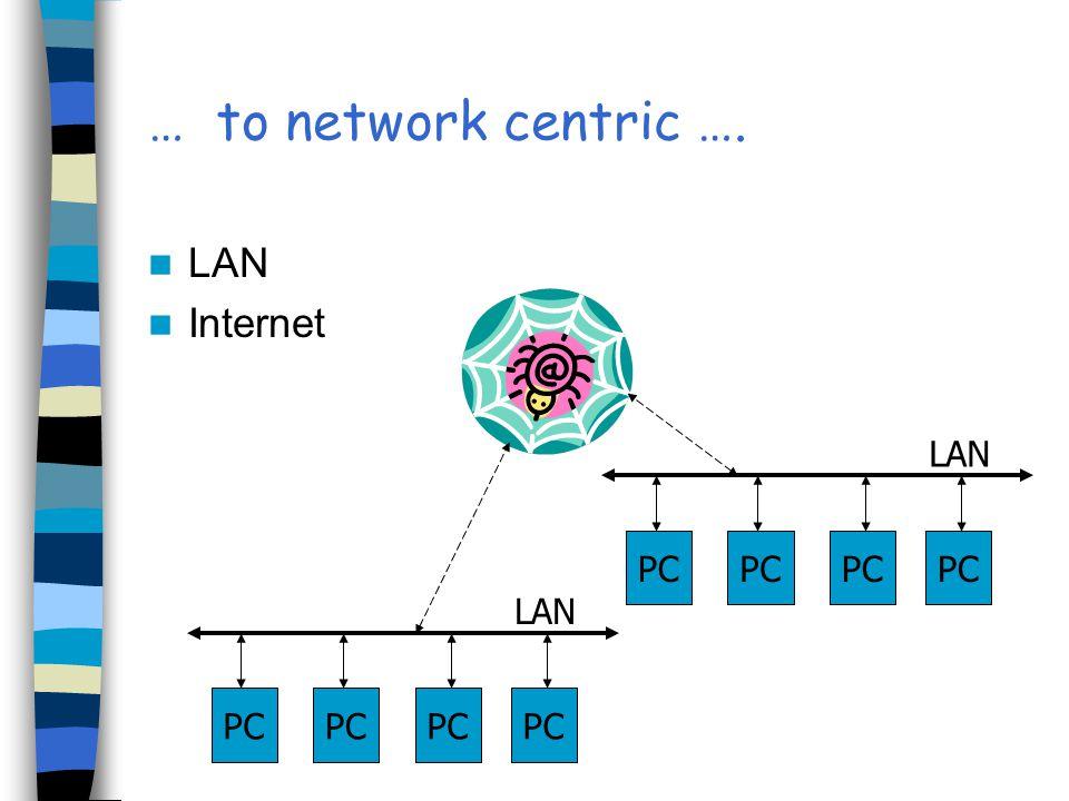 … to network centric …. LAN Internet PC LAN PC LAN