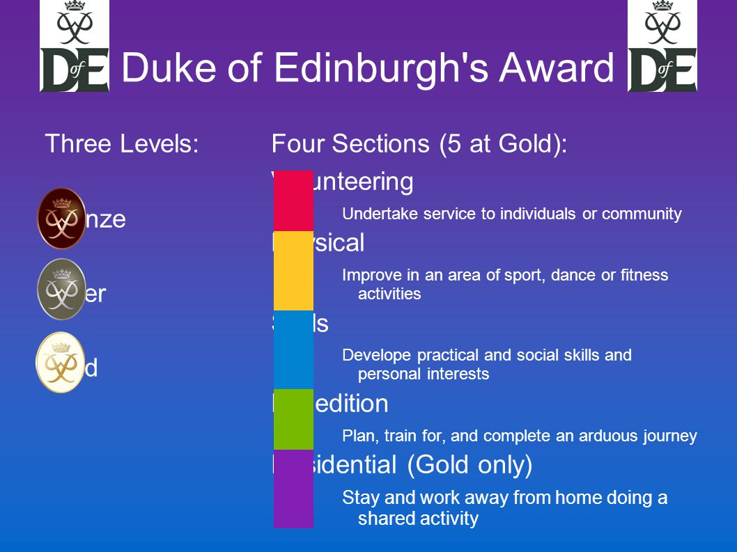 Duke of Edinburgh s Award Three Levels: Bronze Silver Gold Four Sections (5 at Gold): Volunteering Undertake service to individuals or community Physical Improve in an area of sport, dance or fitness activities Skills Develope practical and social skills and personal interests Expedition Plan, train for, and complete an arduous journey Residential (Gold only)‏ Stay and work away from home doing a shared activity