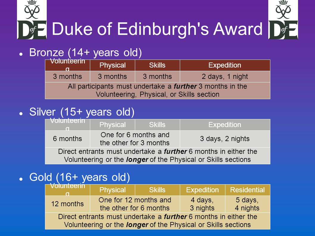 Duke of Edinburgh s Award Bronze (14+ years old)‏ Volunteerin g PhysicalSkillsExpedition 3 months 2 days, 1 night All participants must undertake a further 3 months in the Volunteering, Physical, or Skills section Silver (15+ years old)‏ Volunteerin g PhysicalSkillsExpedition 6 months One for 6 months and the other for 3 months 3 days, 2 nights Direct entrants must undertake a further 6 months in either the Volunteering or the longer of the Physical or Skills sections Gold (16+ years old)‏ Volunteerin g PhysicalSkillsExpedition 12 months One for 12 months and the other for 6 months 4 days, 3 nights Direct entrants must undertake a further 6 months in either the Volunteering or the longer of the Physical or Skills sections Residential 5 days, 4 nights