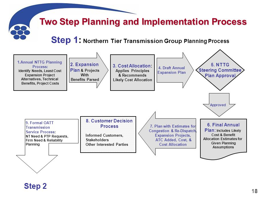 18 5. NTTG Steering Committee Plan Approval 2. Expansion Plan & Projects With Benefits Parsed 3. Cost Allocation: Applies Principles & Recommends Like