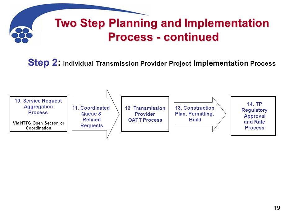 19 Step 2: Individual Transmission Provider Project Implementation Process 10. Service Request Aggregation Process Via NTTG Open Season or Coordinatio