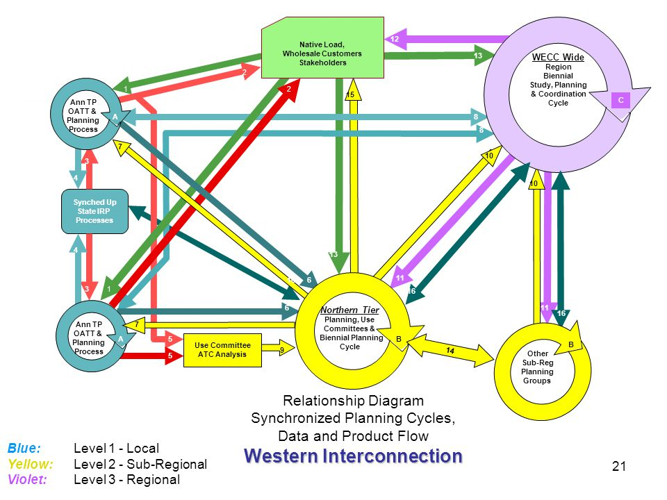 21 Blue:Level 1 - Local Yellow:Level 2 - Sub-Regional Violet:Level 3 - Regional 1 2 1 2 Synched Up State IRP Processes 3 3 4 4 5 5 6 6 8 8 9 Ann TP OA