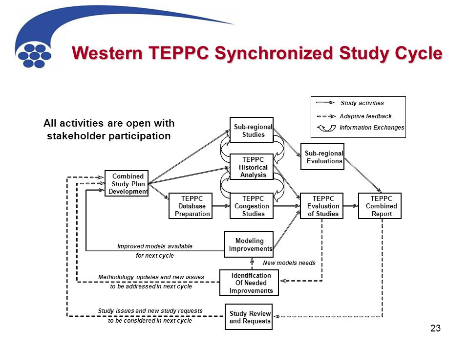 23 Western TEPPC Synchronized Study Cycle