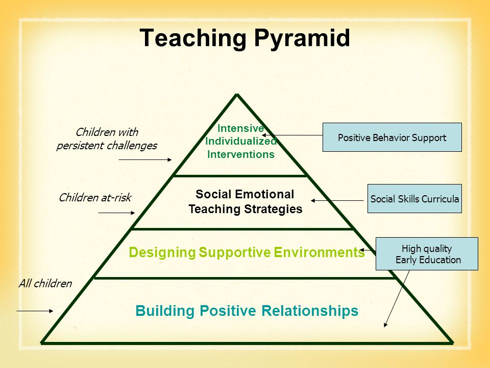 Teaching Pyramid Designing Supportive Environments Building Positive Relationships Social Emotional Teaching Strategies Intensive Individualized Inter
