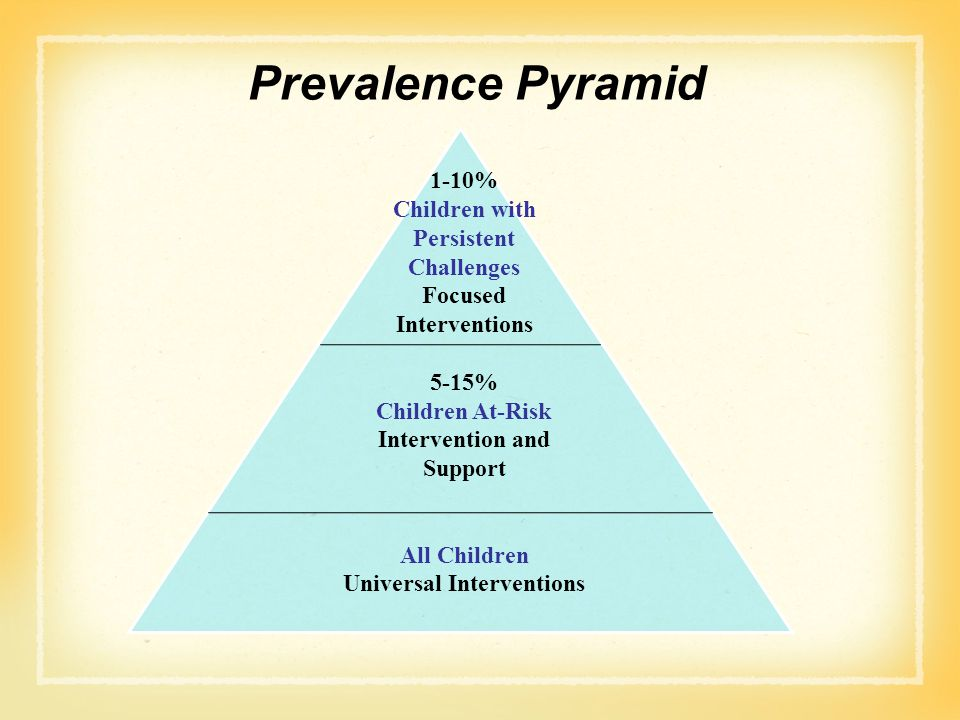 Prevalence Pyramid 1-10% Children with Persistent Challenges Focused Interventions 5-15% Children At-Risk Intervention and Support All Children Univer