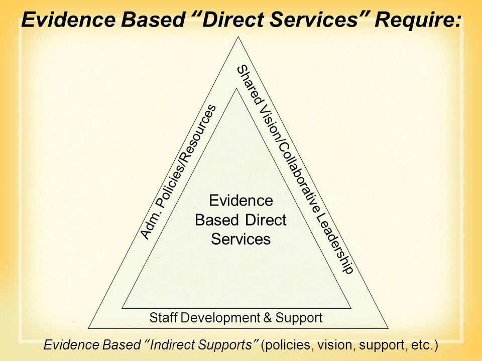 """Evidence Based """"Direct Services"""" Require: Shared Vision/Collaborative Leadership Adm. Policies/Resources Evidence Based Direct Services Staff Developm"""