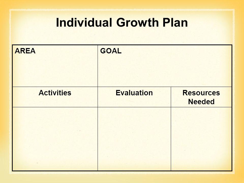 Individual Growth Plan Resources Needed EvaluationActivities GOALAREA