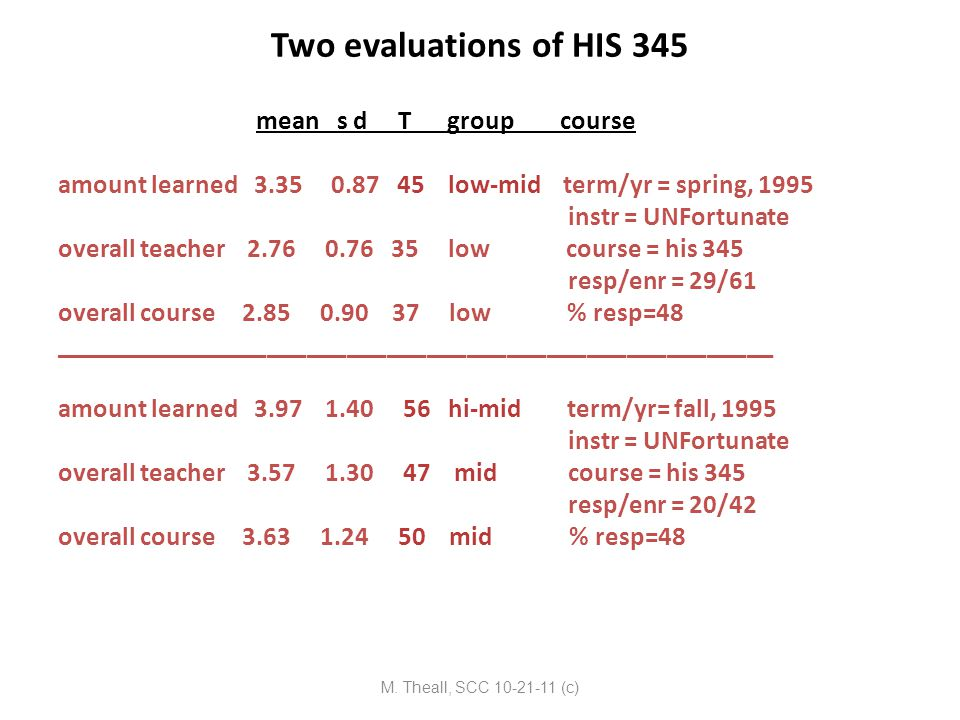 Two evaluations of HIS 345 mean s d T group course amount learned 3.35 0.87 45 low-mid term/yr = spring, 1995 instr = UNFortunate overall teacher 2.76