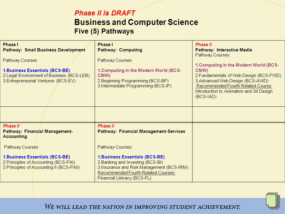 Phase II is DRAFT Business and Computer Science Five (5) Pathways Phase I Pathway: Small Business Development Pathway Courses: 1.Business Essentials (BCS-BE) 2.Legal Environment of Business (BCS-LEB) 3.Entrepreneurial Ventures (BCS-EV) Phase I Pathway: Computing Pathway Courses: 1.Computing in the Modern World (BCS- CMW) 2.Beginning Programming (BCS-BP) 3.Intermediate Programming (BCS-IP) Phase II Pathway: Interactive Media Pathway Courses: 1.Computing in the Modern World (BCS- CMW) 2.Fundamentals of Web Design (BCS-FWD) 3.Advanced Web Design (BCS-AWD) Recommended Fourth Related Course: Introduction to Animation and 3d Design (BCS-IAD) Phase II Pathway: Financial Management- Accounting Pathway Courses: 1.Business Essentials (BCS-BE) 2.Principles of Accounting (BCS-PAI) 3.Principles of Accounting II (BCS-PAII) Phase II Pathway: Financial Management-Services Pathway Courses: 1.Business Essentials (BCS-BE) 2.Banking and Investing (BCS-BI) 3.Insurance and Risk Management (BCS-IRM) Recommended Fourth Related Courses: Financial Literacy (BCS-FL)