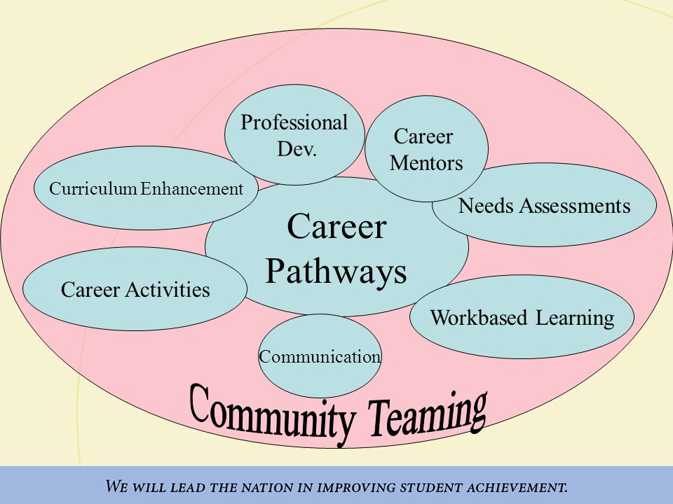 Career Pathways Career Activities Needs Assessments Workbased Learning Curriculum Enhancement Professional Dev.
