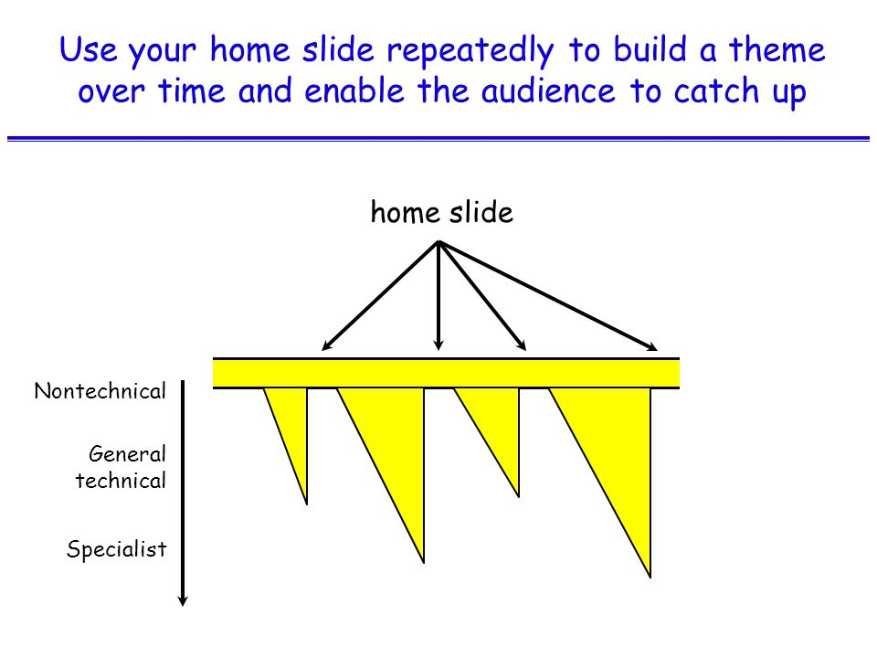 Use your home slide repeatedly to build a theme over time and enable the audience to catch up home slide Nontechnical General technical Specialist