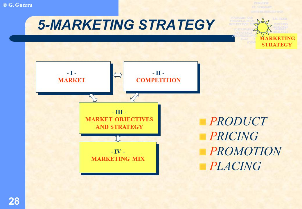 © G. Guerra 28 MARKET ANALYSYS VALUE CHAIN (COMPANY STRUCTURE) MARKETING STRATEGY 5-MARKETING STRATEGY - I - MARKET - II - COMPETITION - III - MARKET